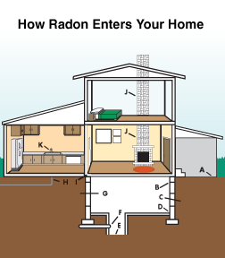 Radon mitigation and testing in Minnesota