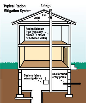 How a MN radon mitigation system works